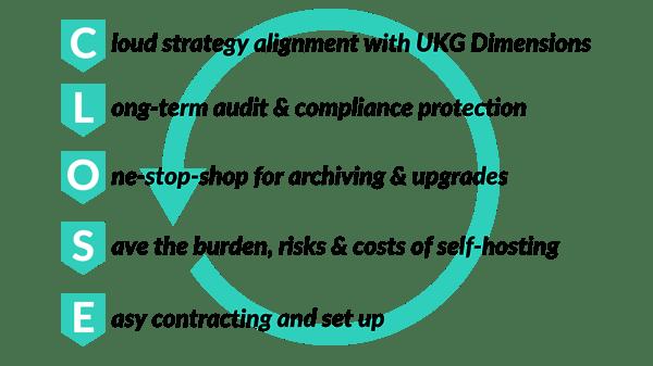 UKG-Close-Loop
