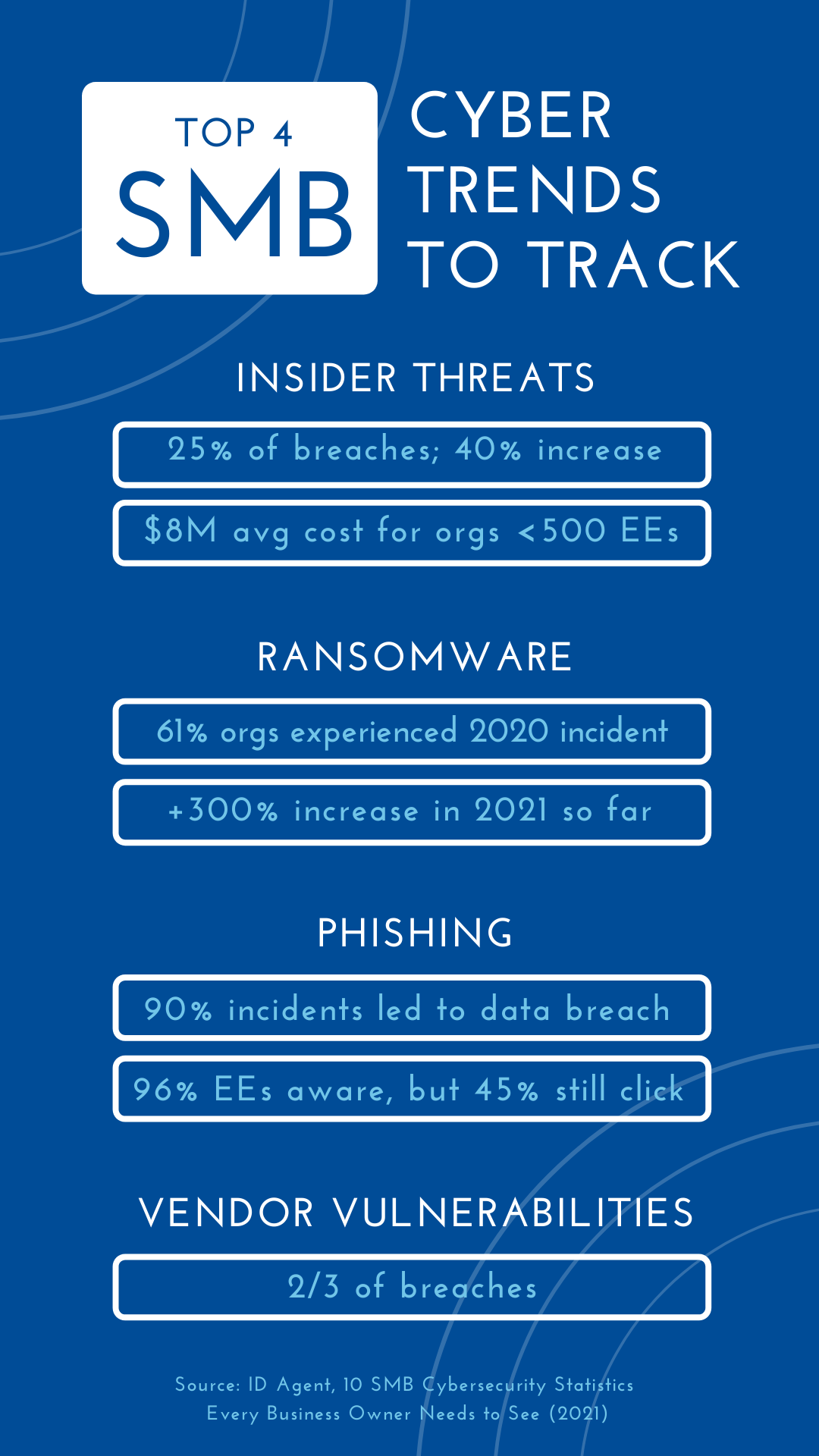 SMB-CYBER-TRENDS- TO-TRACK-2021