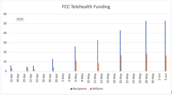 FCC Telehealth Funding Awarded, To Date