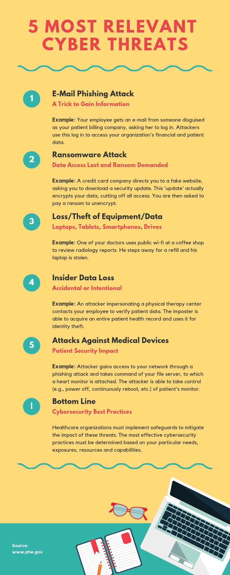 Top 5 Cyber Threats